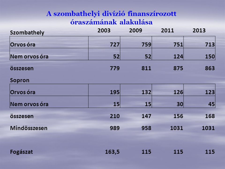 A szombathelyi divízió finanszírozott óraszámának alakulása