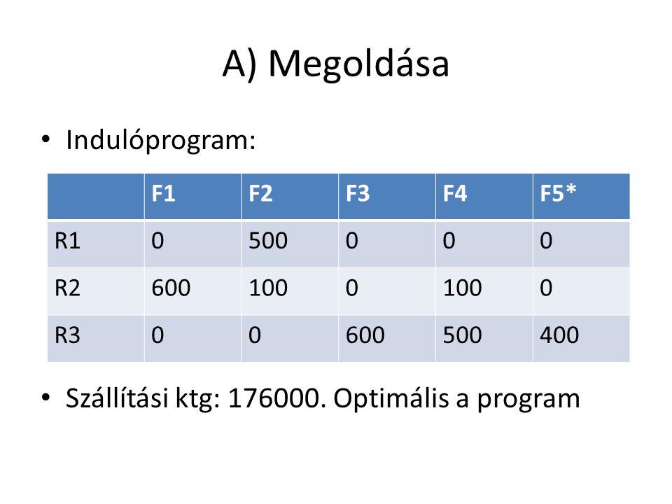 A) Megoldása Indulóprogram: