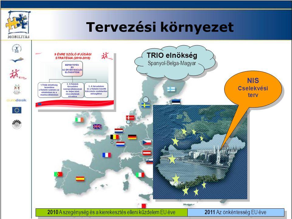 Tervezési környezet TRIO elnökség NIS Spanyol-Belga-Magyar