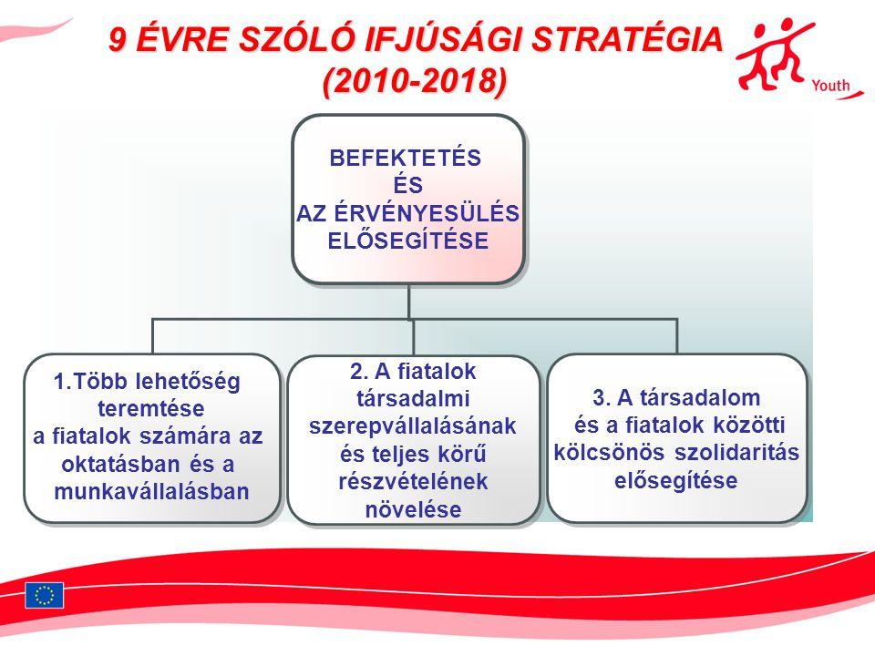 9 ÉVRE SZÓLÓ IFJÚSÁGI STRATÉGIA (2010-2018)