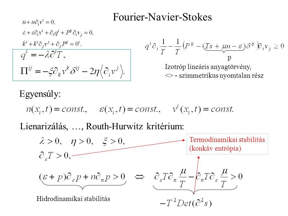 Fourier-Navier-Stokes