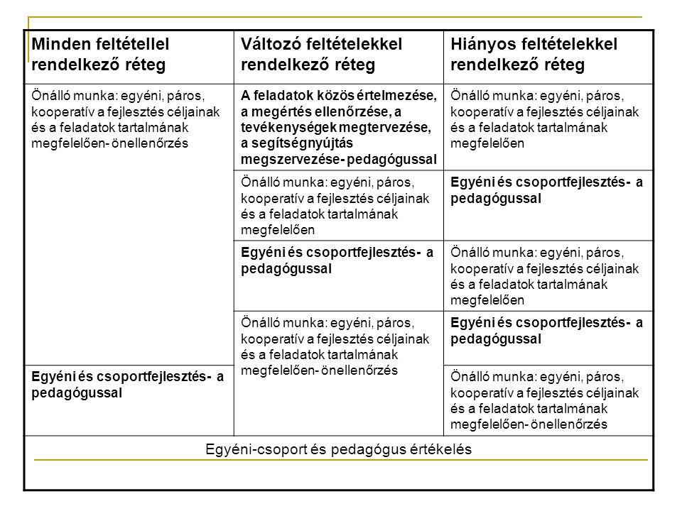 Egyéni-csoport és pedagógus értékelés
