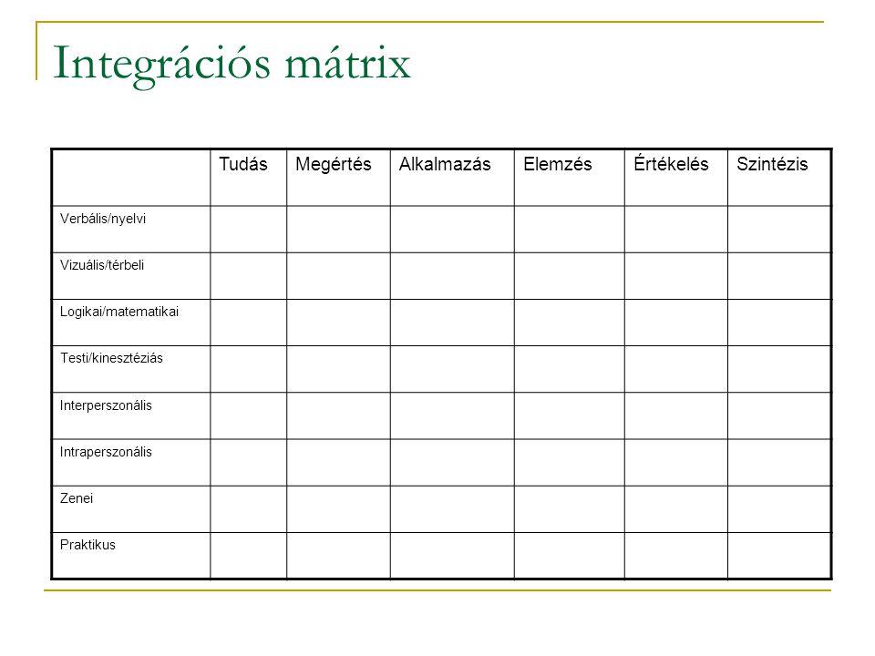 Integrációs mátrix Tudás Megértés Alkalmazás Elemzés Értékelés