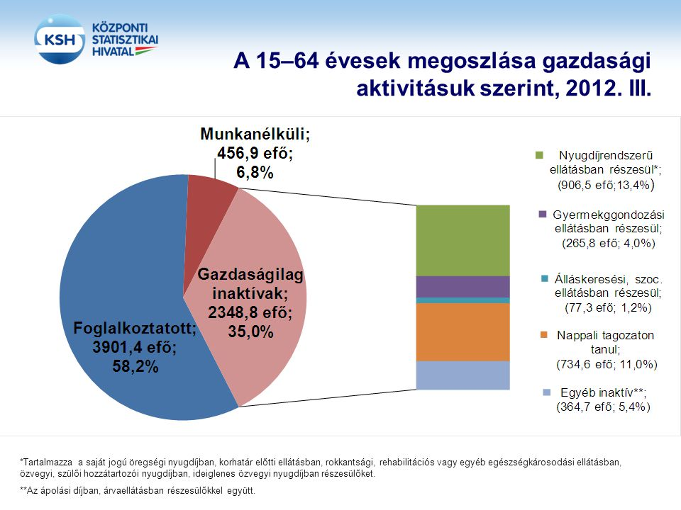 A 15–64 évesek megoszlása gazdasági aktivitásuk szerint, 2012. III.