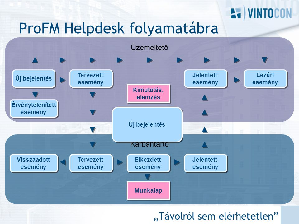 ProFM Helpdesk folyamatábra