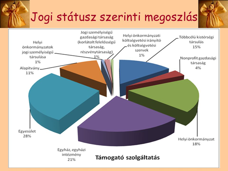Jogi státusz szerinti megoszlás