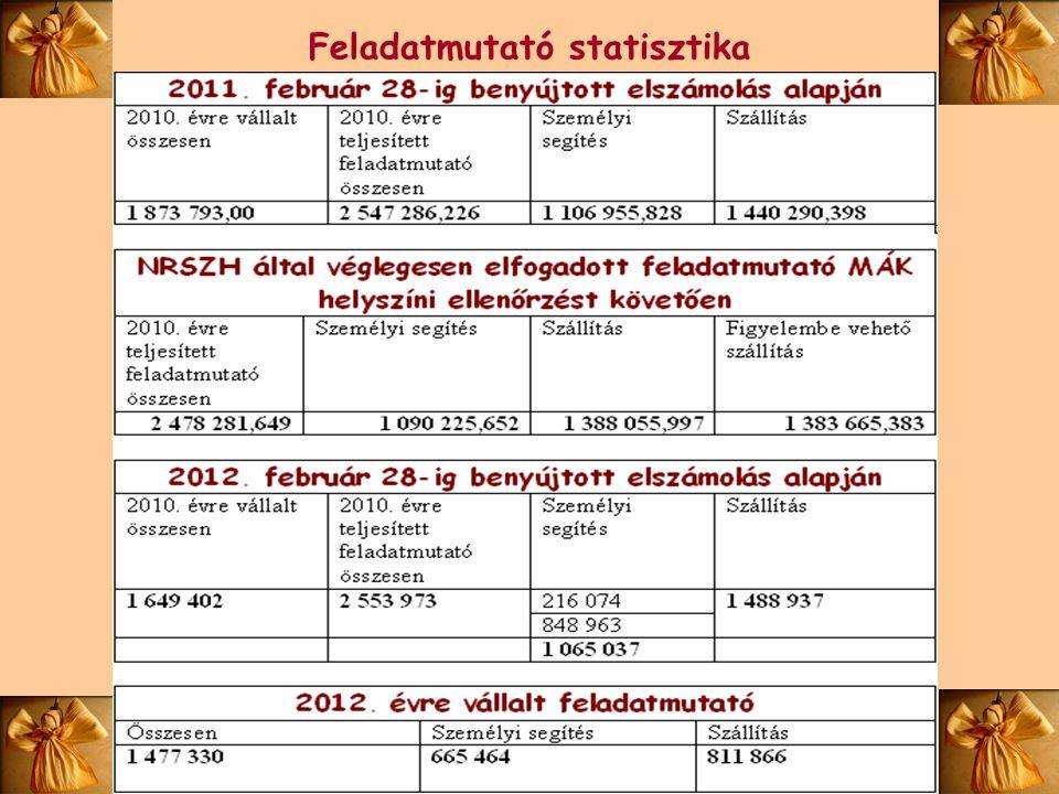 Feladatmutató statisztika
