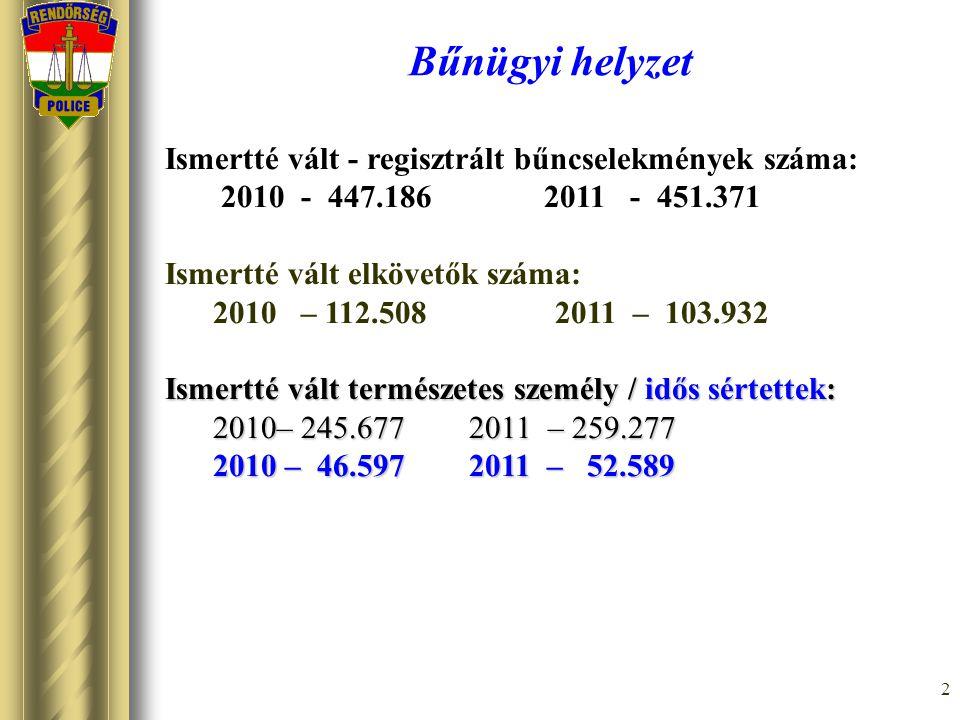 Bűnügyi helyzet Ismertté vált - regisztrált bűncselekmények száma: