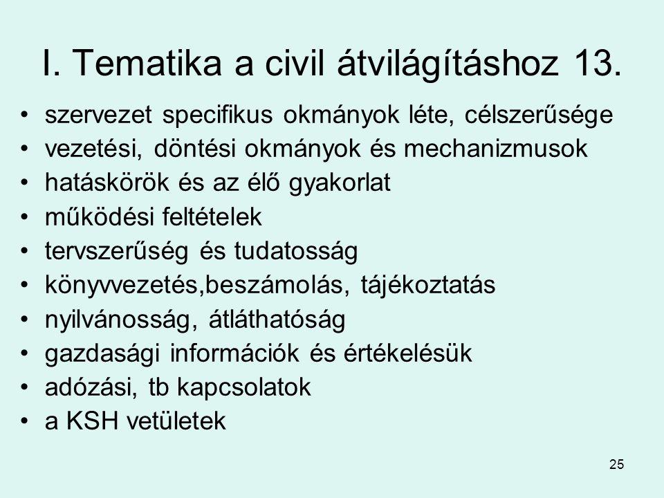 I. Tematika a civil átvilágításhoz 13.