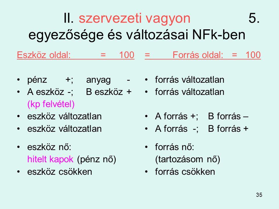 II. szervezeti vagyon 5. egyezősége és változásai NFk-ben