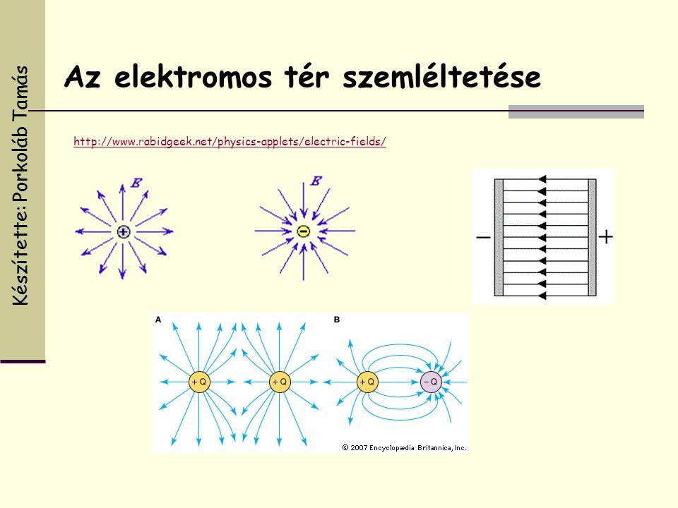 Az elektromos tér szemléltetése