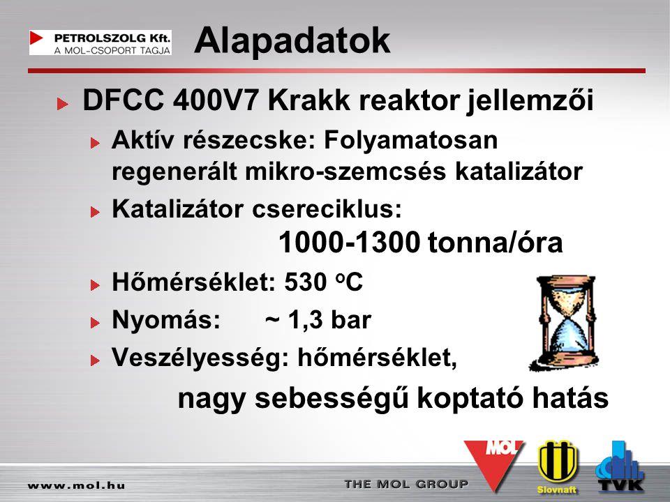 Alapadatok DFCC 400V7 Krakk reaktor jellemzői
