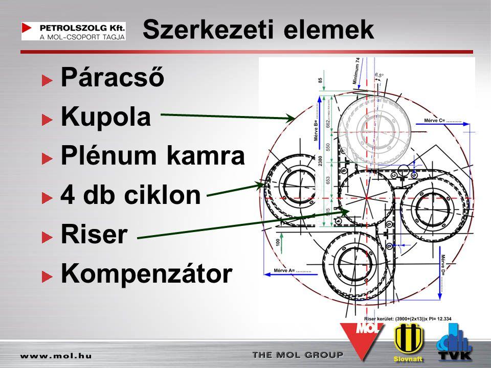 Szerkezeti elemek Páracső Kupola Plénum kamra 4 db ciklon Riser Kompenzátor
