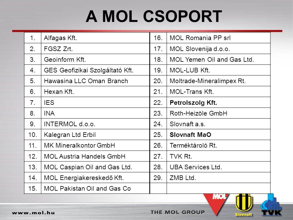 A MOL CSOPORT 1. Alfagas Kft. 16. MOL Romania PP srl 2. FGSZ Zrt. 17.
