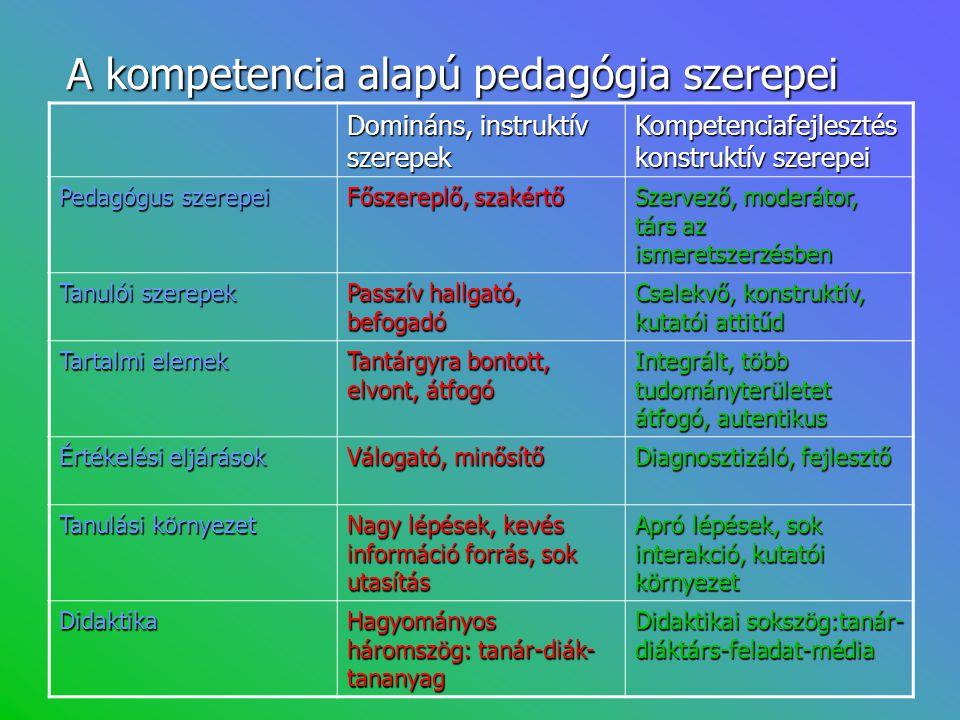 A kompetencia alapú pedagógia szerepei
