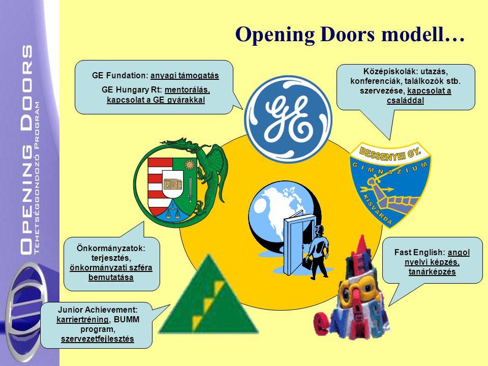 Opening Doors modell… Középiskolák: utazás, konferenciák, találkozók stb. szervezése, kapcsolat a családdal.