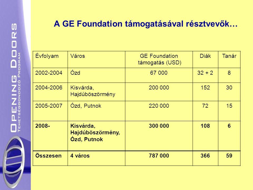 A GE Foundation támogatásával résztvevők…