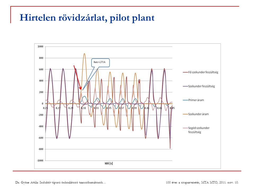 Hirtelen rövidzárlat, pilot plant