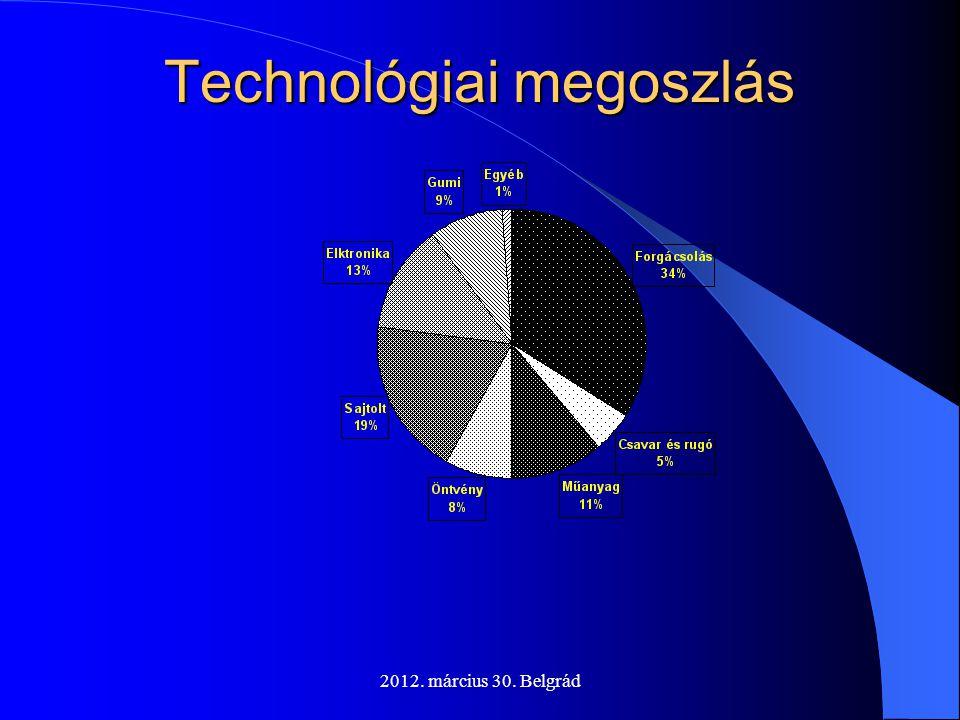 Technológiai megoszlás