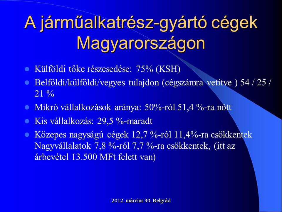 A járműalkatrész-gyártó cégek Magyarországon