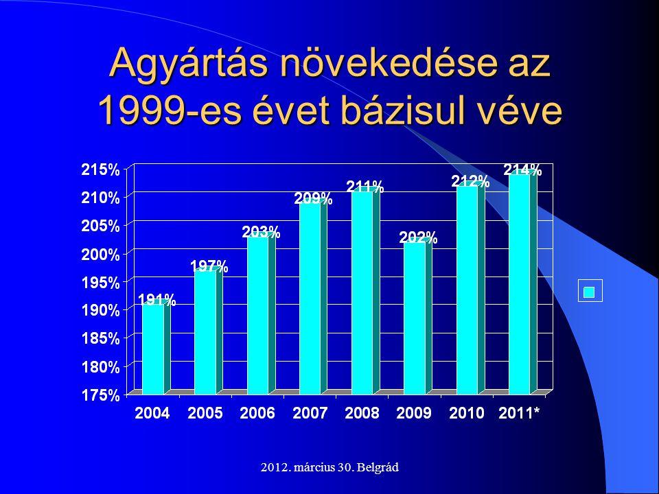 Agyártás növekedése az 1999-es évet bázisul véve
