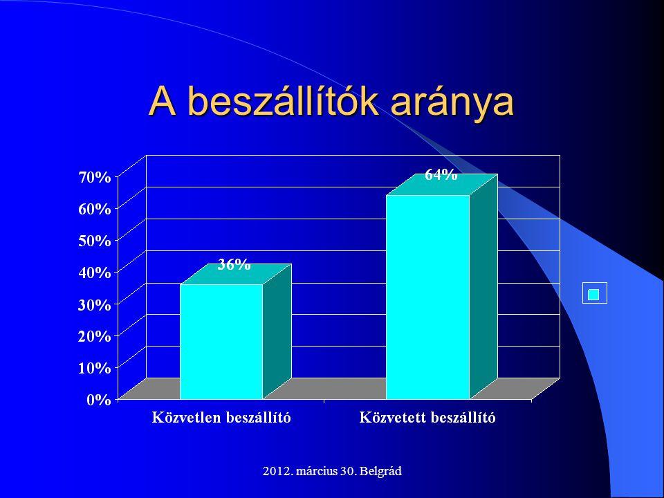A beszállítók aránya 2012. március 30. Belgrád