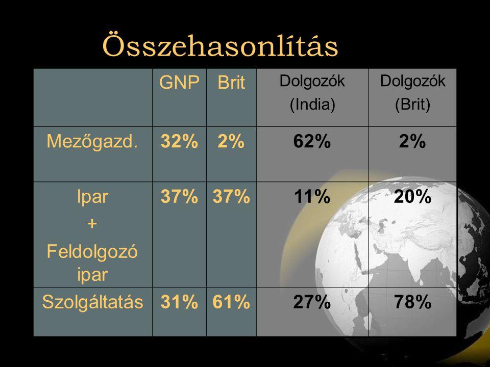 Összehasonlítás GNP Brit Mezőgazd. 32% 2% 62% Ipar + Feldolgozó ipar