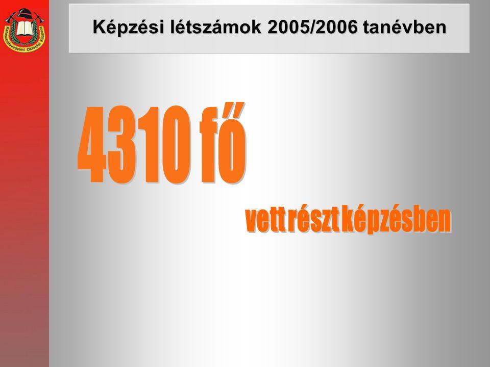 Képzési létszámok 2005/2006 tanévben