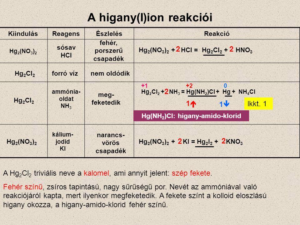 A higany(I)ion reakciói