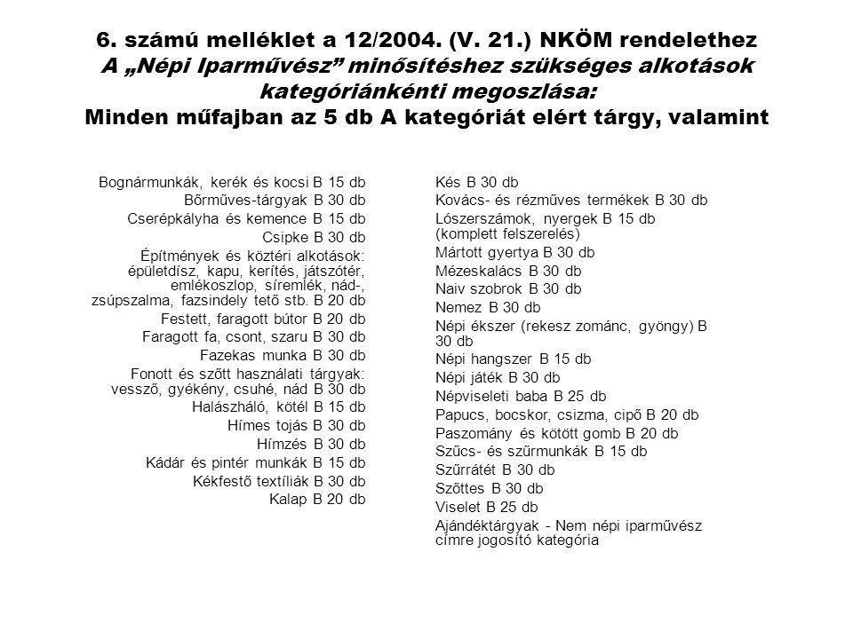 """6. számú melléklet a 12/2004. (V. 21.) NKÖM rendelethez A """"Népi Iparművész minősítéshez szükséges alkotások kategóriánkénti megoszlása: Minden műfajban az 5 db A kategóriát elért tárgy, valamint"""