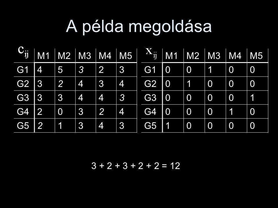 A példa megoldása M1 M2 M3 M4 M5 G1 4 5 3 2 G2 G3 G4 G5 1 M1 M2 M3 M4