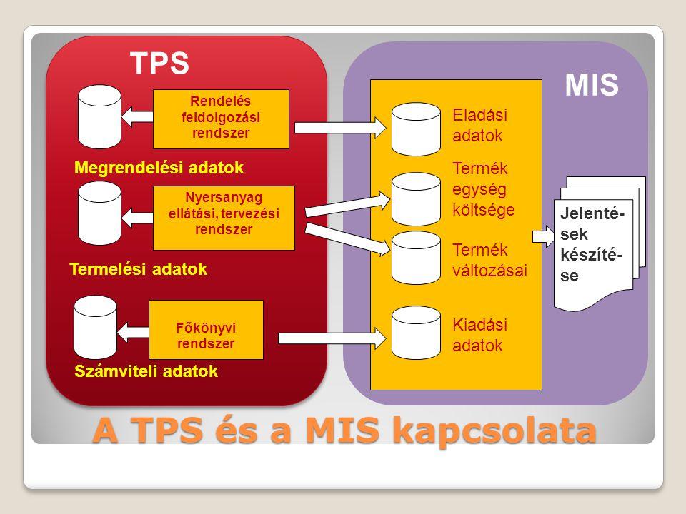 A TPS és a MIS kapcsolata