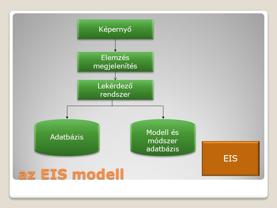 Modell és módszer adatbázis
