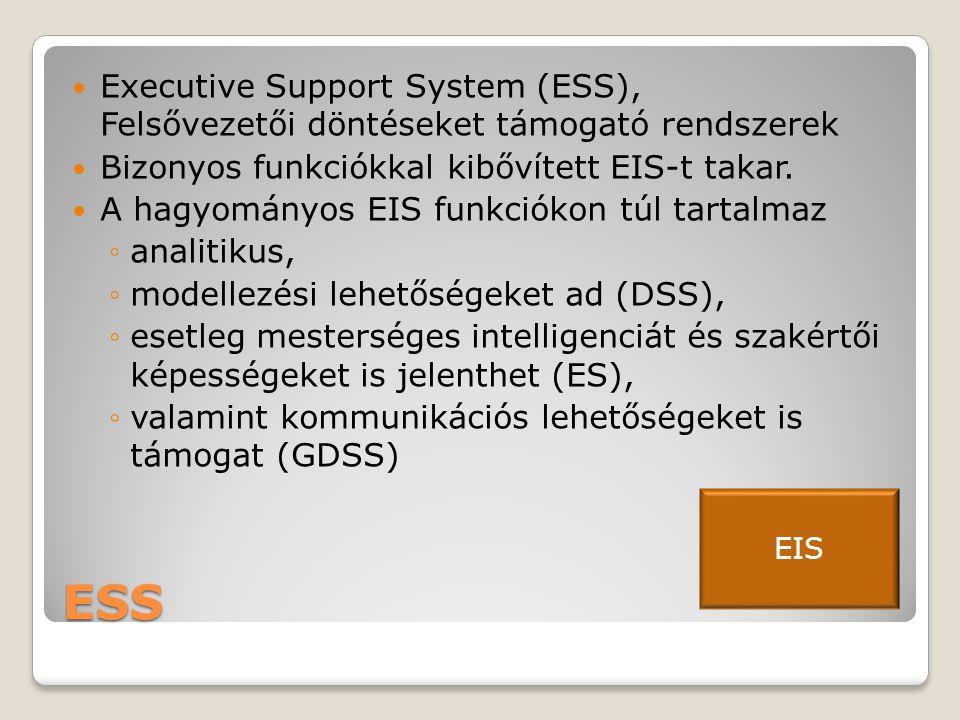 Executive Support System (ESS), Felsővezetői döntéseket támogató rendszerek