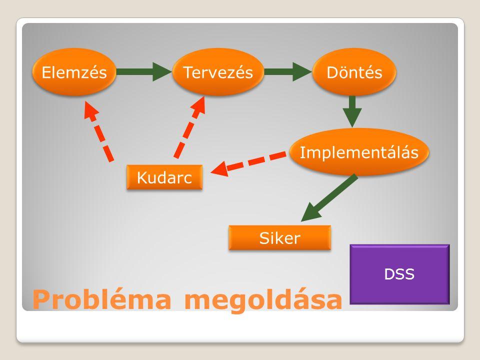 Probléma megoldása Elemzés Tervezés Döntés Implementálás Kudarc Siker