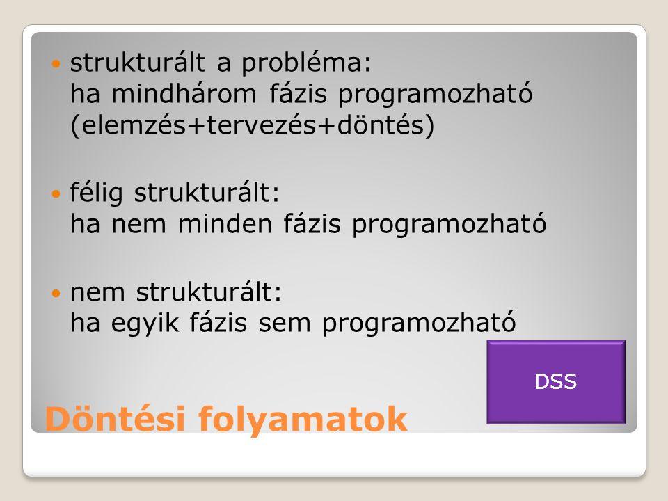 strukturált a probléma: ha mindhárom fázis programozható (elemzés+tervezés+döntés)