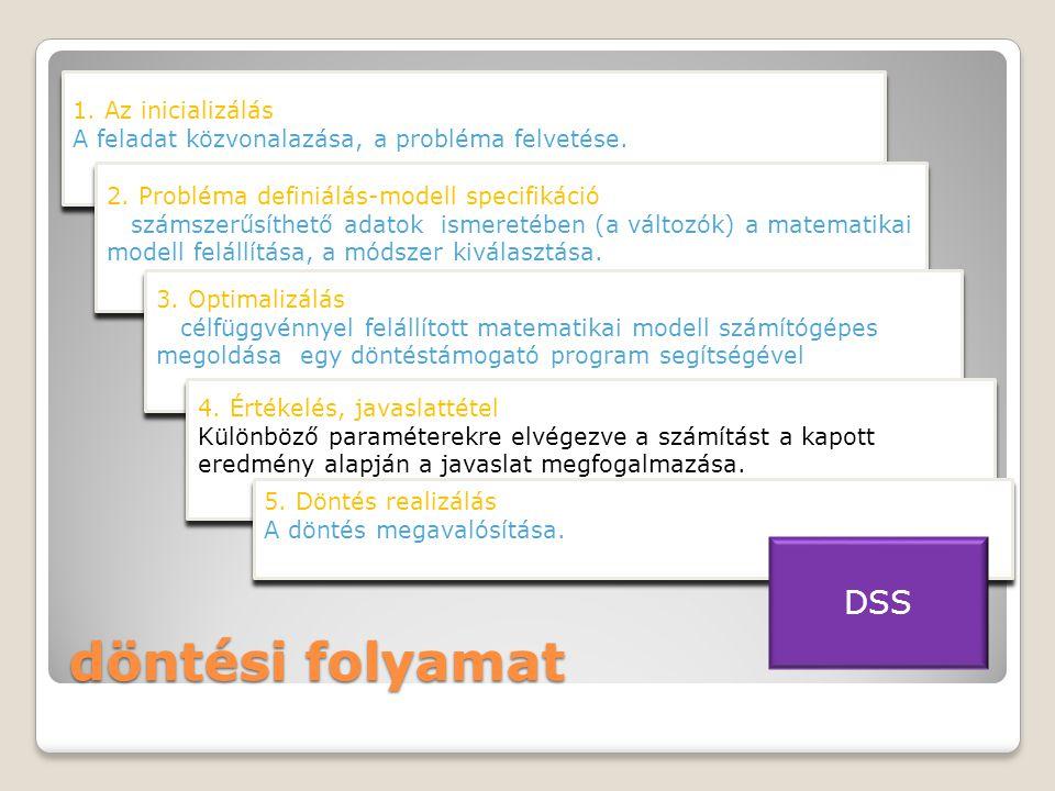 döntési folyamat DSS 1. Az inicializálás