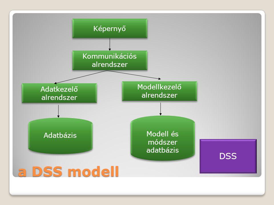 a DSS modell DSS Képernyő Kommunikációs alrendszer