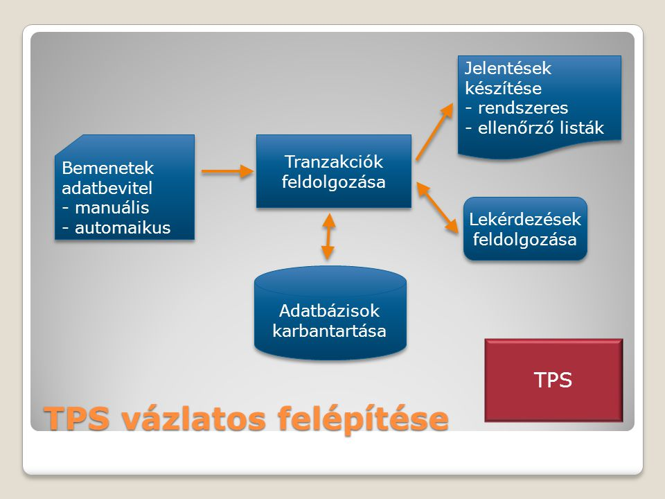 TPS vázlatos felépítése