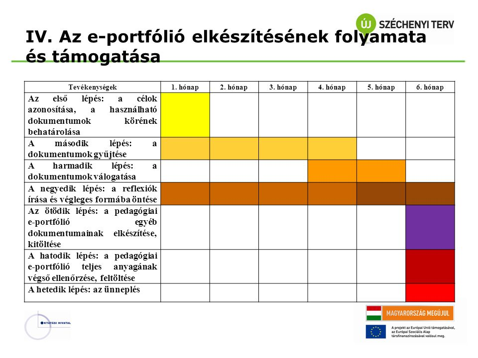 IV. Az e-portfólió elkészítésének folyamata és támogatása