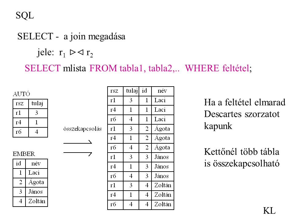 SQL SELECT - a join megadása. jele: r1  r2. SELECT mlista FROM tabla1, tabla2,.. WHERE feltétel;
