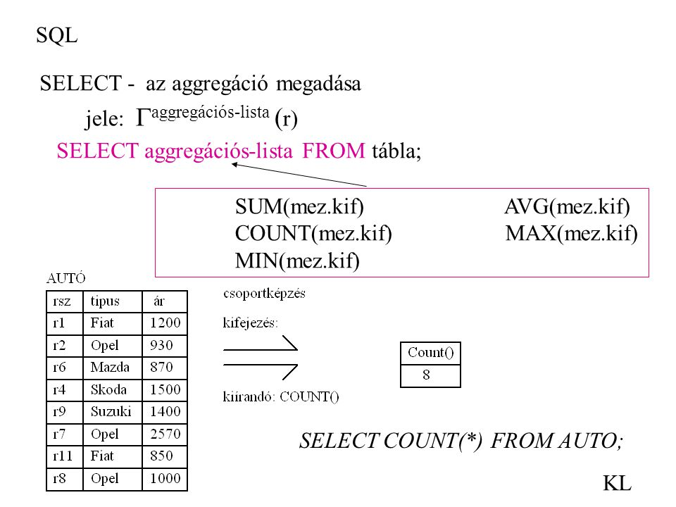 SQL SELECT - az aggregáció megadása. jele: aggregációs-lista (r) SELECT aggregációs-lista FROM tábla;