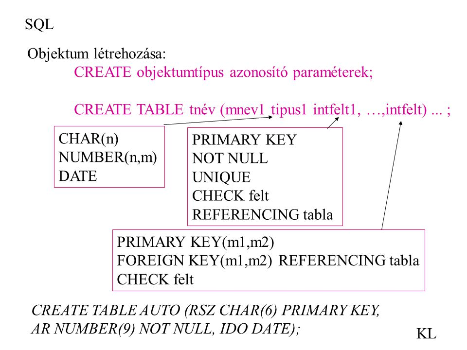 SQL Objektum létrehozása: CREATE objektumtípus azonosító paraméterek; CREATE TABLE tnév (mnev1 tipus1 intfelt1, …,intfelt) ... ;