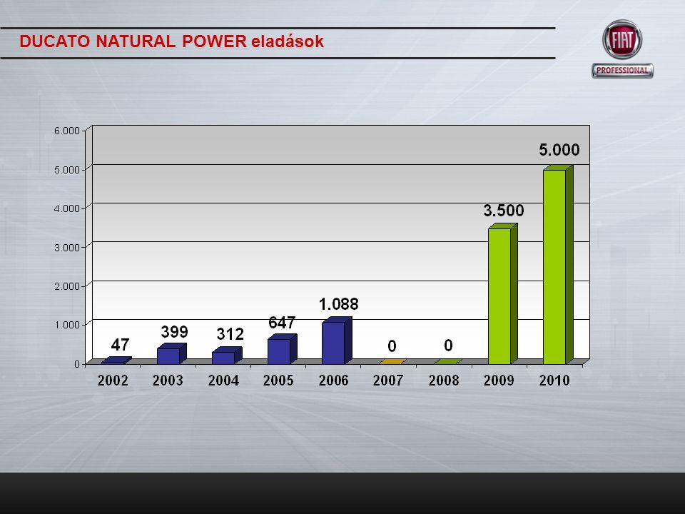 DUCATO NATURAL POWER eladások