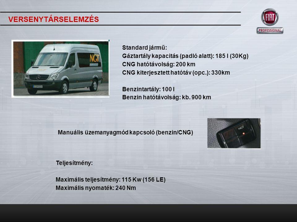 VERSENYTÁRSELEMZÉS Standard jármű: