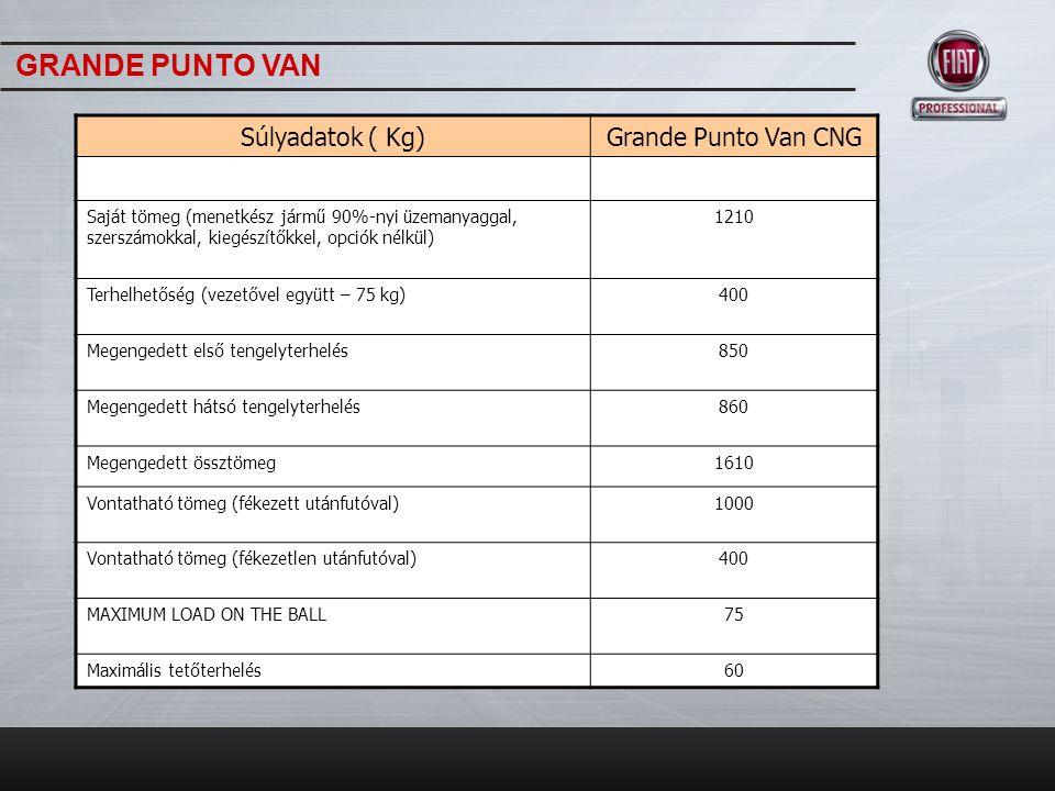 GRANDE PUNTO VAN Súlyadatok ( Kg) Grande Punto Van CNG