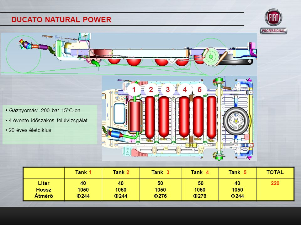 DUCATO NATURAL POWER 1 2 3 4 5 Gáznyomás: 200 bar 15°C-on