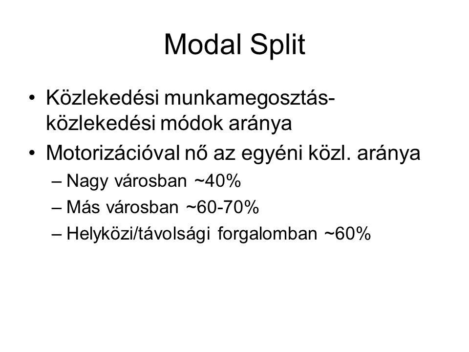Modal Split Közlekedési munkamegosztás- közlekedési módok aránya