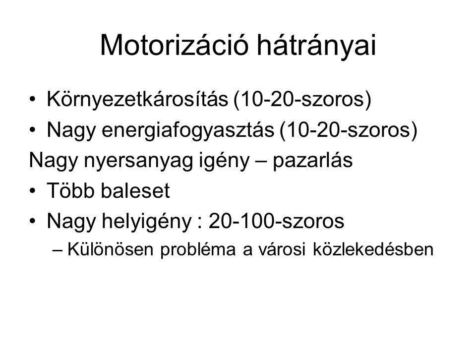 Motorizáció hátrányai