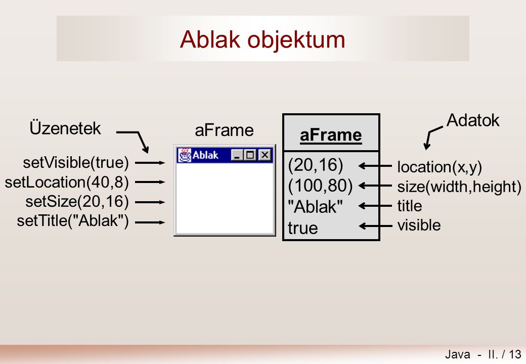Ablak objektum Adatok Üzenetek aFrame (20,16) (100,80) Ablak true
